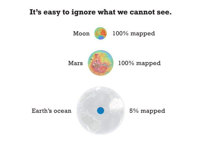 It's easy to ignore what we cannot see.  Moon . 100% mapped.  Mars 100% mapped  Earth's ocean . 5% mapped