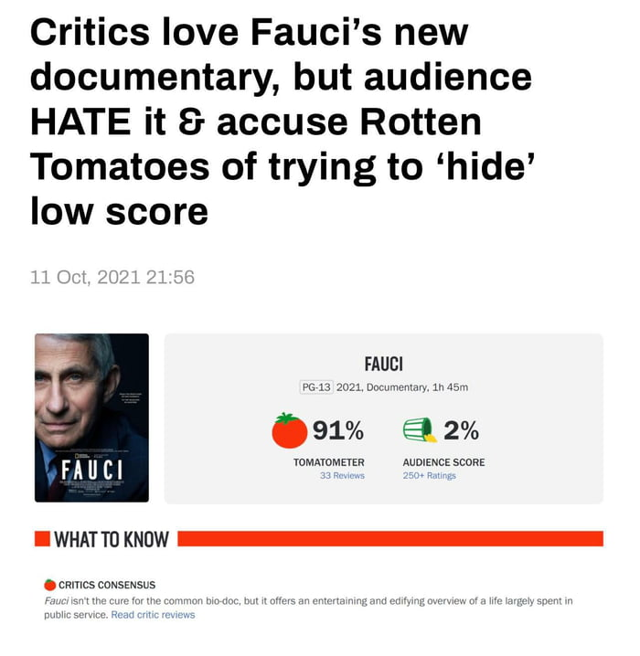 Critics love Fauci's new documentary, but audience HATE it 8 accuse Rotten Tomatoes of trying to 'hide' low score            FAUCI  vs 13 gm unwmm, 1mm  .91% 32%  vommmnm Aummcs scnRE