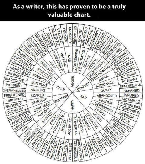 """As a writer, this has proven to be a truly valuable chart.              [T  m  szm      \'wo     [nsspsc \ Fumu in Snow» WWW"""""""