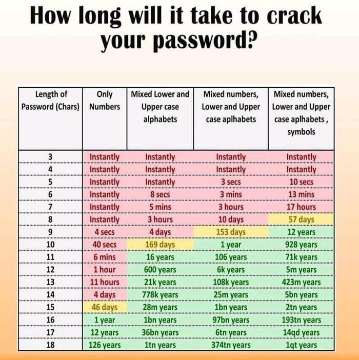 How long will it take to crack your password?     Length 0! Password (Chars)  Only Numbers  Mixed lowevand Mixed numbers, Mlxed numbers,  Upper case lowerand Upper lower and Uppu alphabeu case aplhabels use aplhahets, symbols           Instantly Innanlly