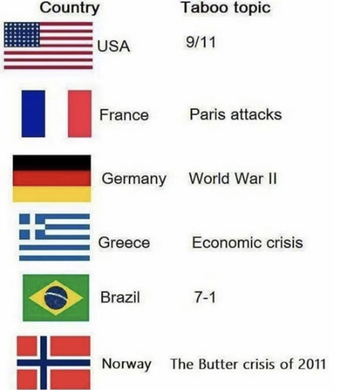 Country Taboo topic  USA 9/11     France Paris attacks  Germany World War II  Greece Economic crisis  I  :iIIImI:I  Brazil 7—1  Norway The Butter crisis of 2011