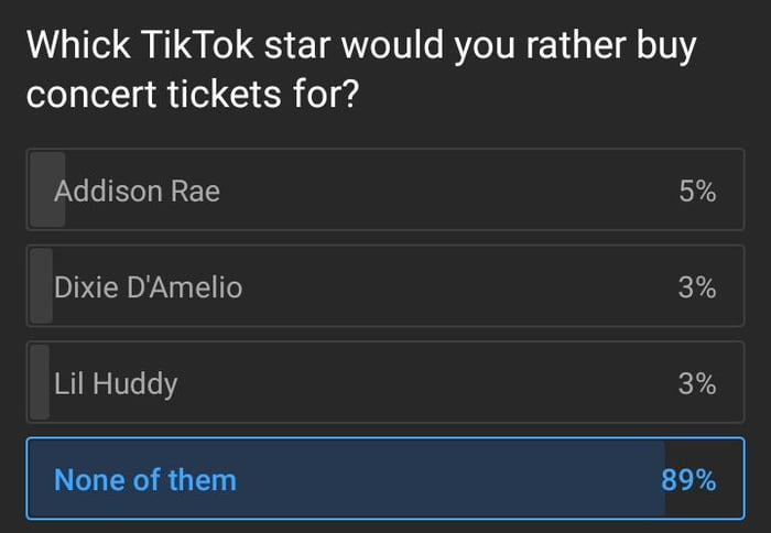 Whick TikTok star would you rather buy concert tickets for?  Addison Rae 5% Dixie D'Amelio 3% Lil Huddy 3%  None of them 89%
