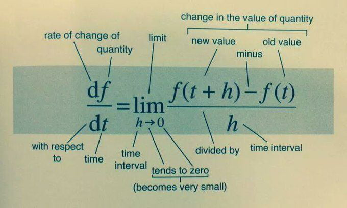 """change in me value of quantity  rate 0' change 0' limik new value 01d value  \qu/antity / """"Tug \ df f(t+h)—f(t)  —— - —lim dt /h""""0 \ h \ with respect / time /\ divided by time interval  (a lime , Interval tends to zero  (becomes very small)"""