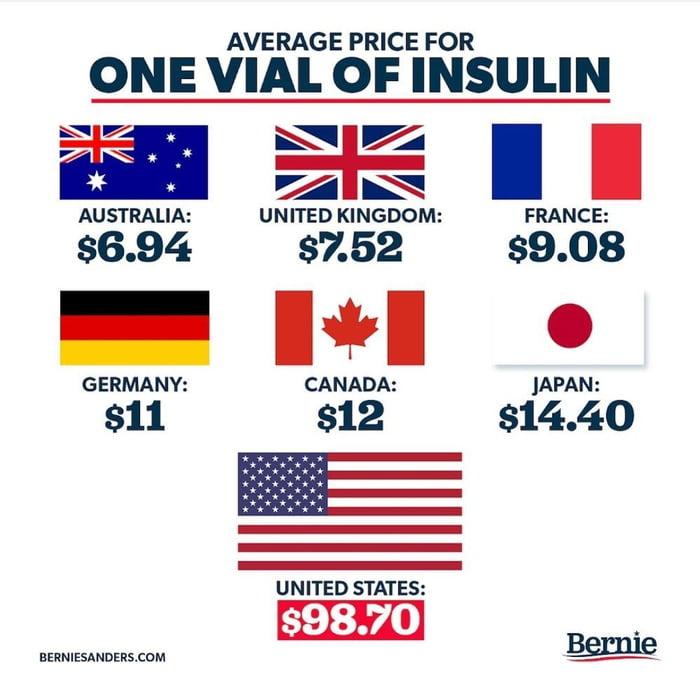 AVERAGE PRICE FOR  ONE VIAL OF INSULIN  aEI-ZII Lam  AUSTRALIA: UNITED KINGDOM: FRANCE:  $6.94 $7.52 $9.08  -I*I 0  GERMANY: CANADA: IAPAN:  $11 $12 $14.40                 UNITED STATES:  $98.70  azmzsnunznsmm m